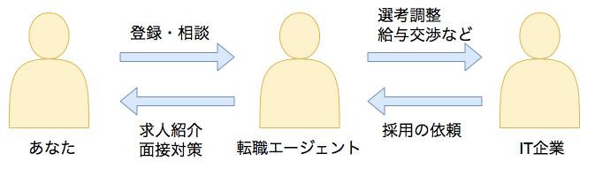 転職サイトと転職エージェントの仕組み