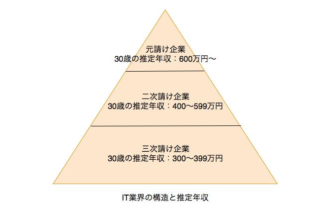 IT業界 業界構造