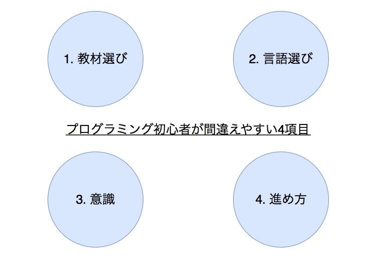 プログラミング初心者がやりがちなNG勉強法4パターン