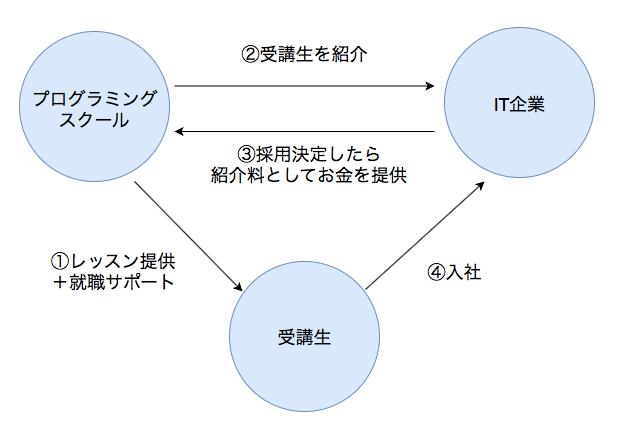 就職・転職支援付きプログラミングスクールの仕組み