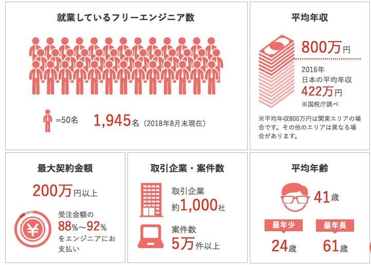 北海道(札幌)でフリーランスエンジニアになるならPE-BANKが最適解
