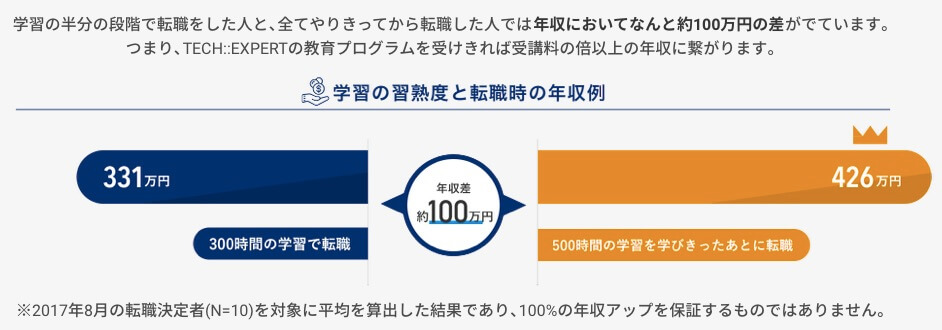 【体験談あり】横浜でプログラミングスクールを選ぶならどこが良いか最終結論