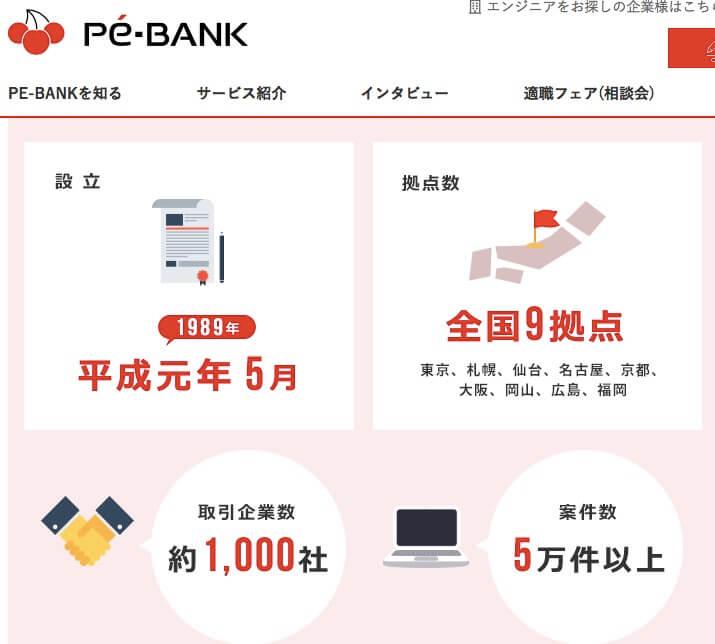 PE-BANK 広島 岡山