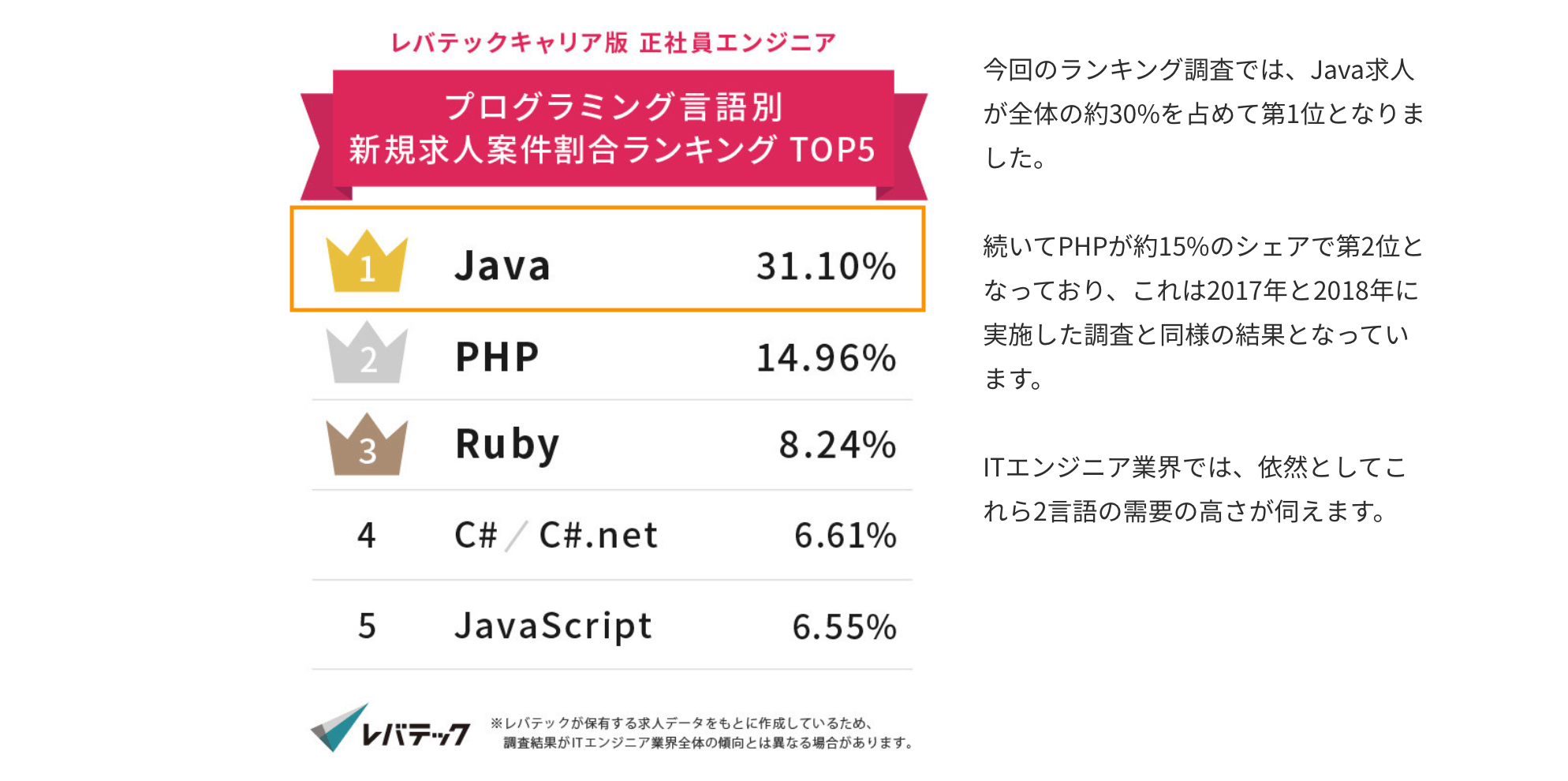 Java 需要