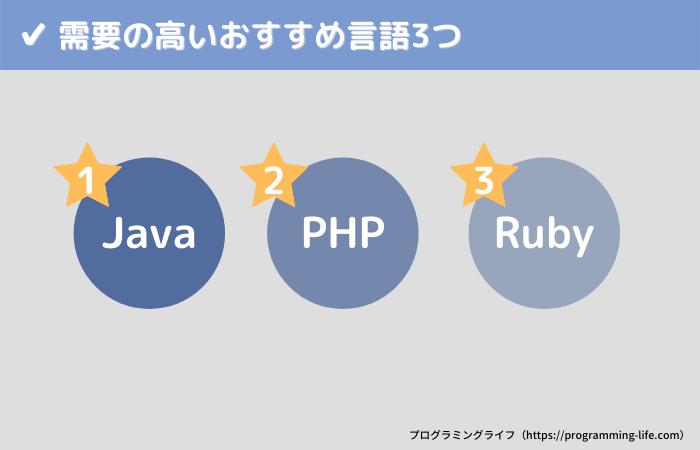 需要の高いおすすめプログラミング言語